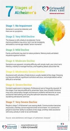 Alzheimers Stages Chart 7 Stages Of Alzheimer S Infographic Griswold Home Care