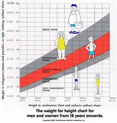 Average Weight To Height Chart Height Weight Charts Women Health Info Blog