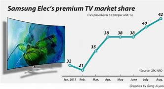 Image result for What is the largest TV manufacturer?