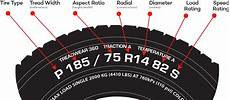 Tire Reading Chart What Do The Numbers Mean On A Tire How To Read Tire Sizes