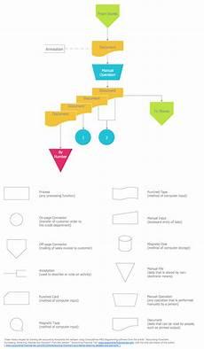Flowchart Symbols Activity Based Costing Flowchart Abc Flowchart