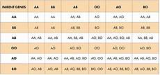 Blood Type Heredity Chart Blood Type Genetics Amp Compatibility 450 Dna