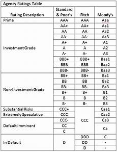 S And P Ratings Chart Highlights Of The Week Of March 20 2017 Pgm Capital