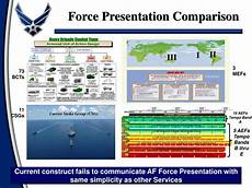 Aef Band Chart Ppt Air Amp Space Expeditionary Force Aef Powerpoint