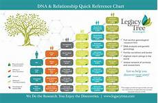 Ancestry Dna Relationship Chart Genealogists Amp Genealogy Research Services Legacy Tree