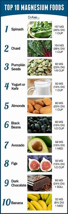 Magnesium Rich Foods Chart Top 10 Magnesium Rich Foods Plus Proven Benefits