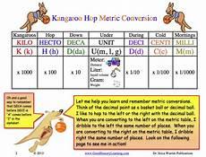 Hop Conversion Chart Kangaroo Hop Metric Conversion Is A Multisensory Teaching