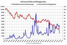 Prime Mortgage Rate Chart Calculated Risk Freddie Mac Mortgage Rates At Highest