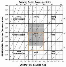 Coffee Tds Chart Scae Brew Chart My Caffeine Wall In 2019 Coffee
