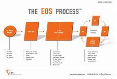 Eos Accountability Chart Pdf Stand Out Through Your Proven Process Puredirection Llc