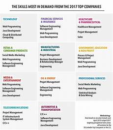Skill Job The Skills That Hiring Managers At The 50 Linkedin Top