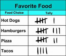 Food Tally Chart Grade 2 Math Skills