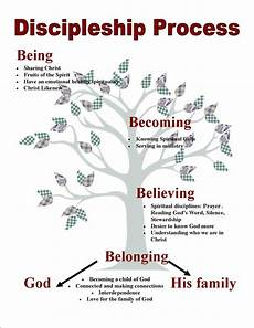 Youth Growth Chart Stages Of Spiritual Growth Chart Spiritual Growth