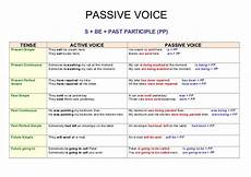 Active And Passive Rules Chart Passive Voice Chart