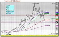 Us Futures Chart Us Corn Amp Soybeans Weekly Review Amp Outlook June 24