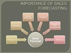 Sales Forecasting Sales Forecasting