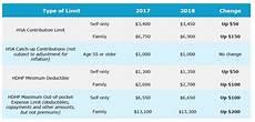 2018 Hsa Contribution Limits Chart Hsa Limits For 2018 New England Employee Benefits Company