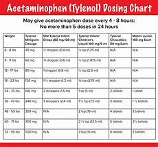 Infant Acetaminophen Dosing Chart By Weight Phc Pediatrics Piedmont Healthcare
