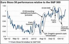 Euro Stoxx 500 Chart Fed Vs Ecb 20 Charts On How Central Bank Policy Impacts