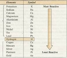 Metal Reactivity Chart Properties And Reactivity Of Metals Chemistry Assignment