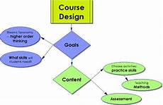 Course Designer Lesson Design Amp Implementation