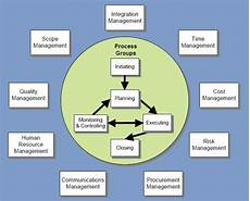Project Management Knowledge Areas File Project Management Knowledge Areas Jpg Wikimedia