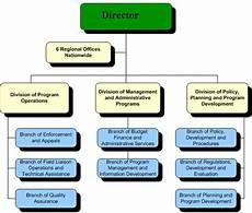 File Ofccp Organization Chart Gif Wikipedia