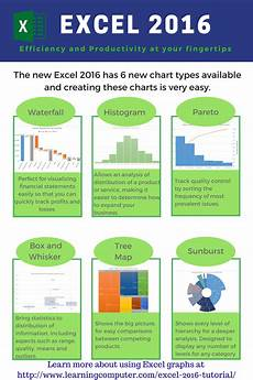 Excel Chart Types Microsoft Excel 2016 6 New Chart Types It Computer
