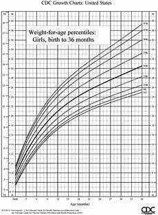Percentile Charts Infant Growth Chart Boys Amp Girl Check The Progress Of