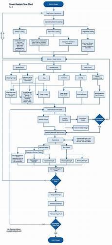 Flow Chart Design Tower Design Flow Chart Rev 3 Ptd Network