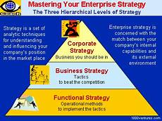 Corporate Level Strategy Business Strategies Business Strategy Competitive