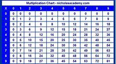 Multiplication Table 9 Multiplication Chart To 9 Nine Times Table Chart Free To