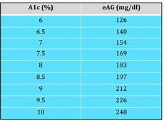 A1c And Glucose Chart 5 Things That Helped Me Improve My A1c Diabetes Daily