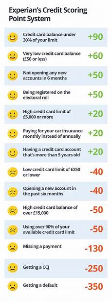 Experian Credit Score Range Chart How Many Credit Score Points Do I Gain Lose For