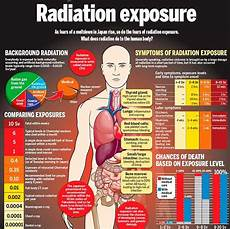 Radiation Health Effects Chart Ionizing Radiation Exposure Radiation Exposure Nuclear