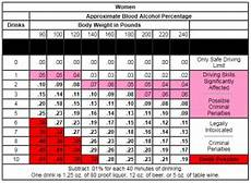 Bac Chart By Weight Amulette
