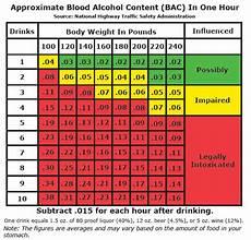Dui Chart Ca Blood Alcohol Content Chart For Texas Dunham Amp Jones