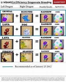 Dragonvale Guide Egg Chart Efficiency Dragonvale Guide Part 2 Gameteep
