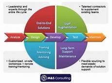 Service Delivery Model Service Delivery Model