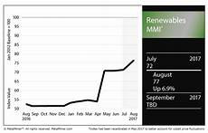 Neodymium Price Chart Renewables Mmi Metal Prices Spike En Route To Five Point