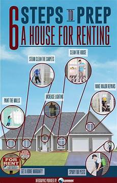 List Your Home For Rent Want To Rent Out Your Home Here S Landmark S 6 Steps To