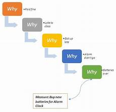 Why Why Chart Template 5 Whys Definition Operations Amp Supply Chain Dictionary
