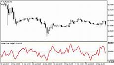 Tig Value Chart Indicator Download Free Download Of The Value Chart Single Indicator By