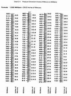 Standard Pressure Chart Fm 6 16 2 Chptr 2 Meterological Tables And Charts