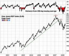 Dow Jones Long Term Chart Evaluating My Previous Us Reit Market Analysis Ishares U