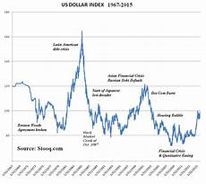 Dollar Chart King Dollar Oil And Gold Prices And Recession Risk