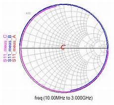 Smith Chart Graph Paper The Complete Smith Chart Black Magic Design