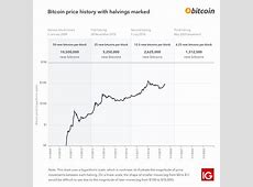 Bitcoin Halving 2020: All You Need to Know