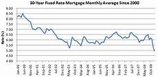 Prime Mortgage Rate Chart Chart Of The Day 30 Year Fixed Mortgage Rate Falls To