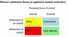 Attribution Theory Chart Using Locus Of Control Theory For Career Success Upstarthr